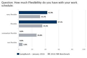 Flexible2016