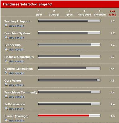 Franchisee Satisfaction Snapshot