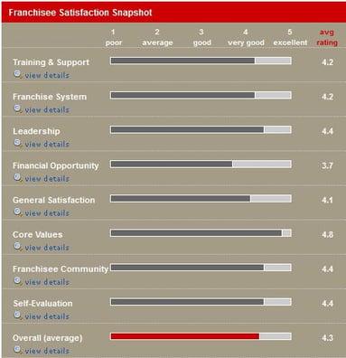 Franchisee Satisfaction Snapshot